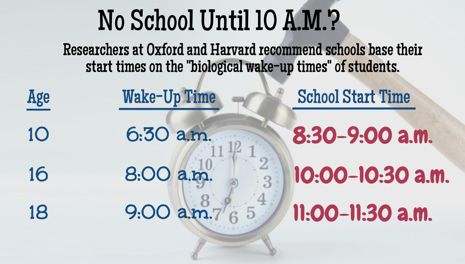 schools should start later essay