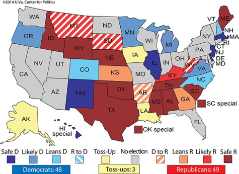 Only three senate races are still toss ups, however some like Colorado, North Carolina, and Arkansas are still in play