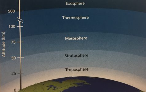 The layers of atmospheres