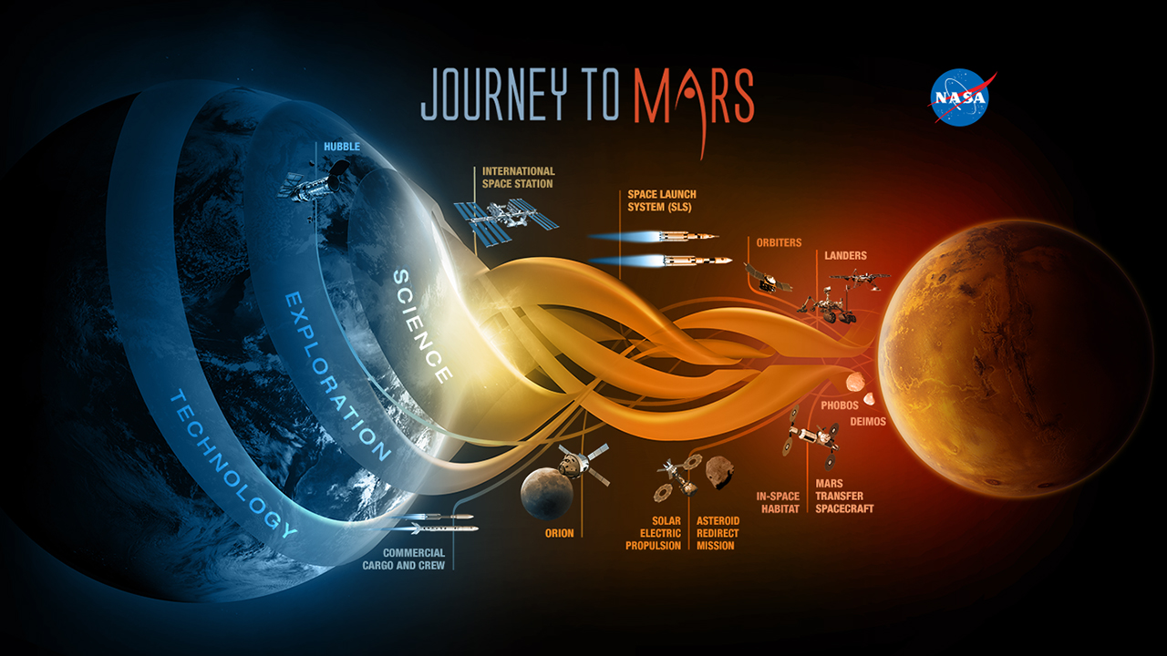 NASA's rough sketch of how they will get to Mars.