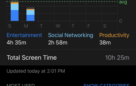 My daily screen time is definitely way too high for each day. I will be implementing these tips below to help change that.