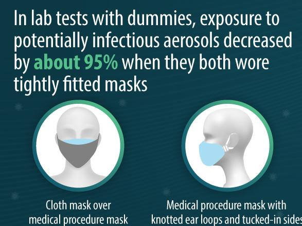 The CDC recommends that people wear two masks to ensure safety from COVID-19 and mitigate the spread of the virus. These methods will tighten a face mask around an individual's face and close gaps where particles could get into.